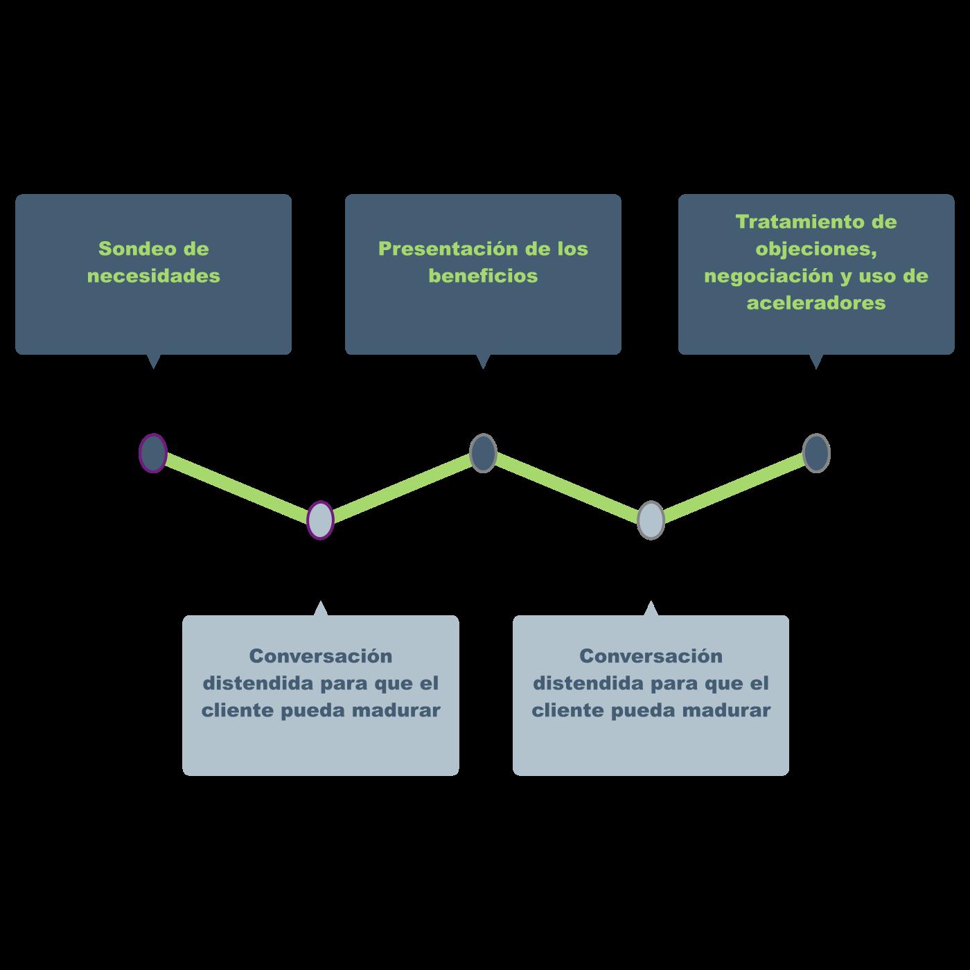 La maduración del cliente necesita tiempo. La maduración en modelos de contacto único requiere combinar momentos de venta con momentos distendidos en los que el cliente pueda pensar.